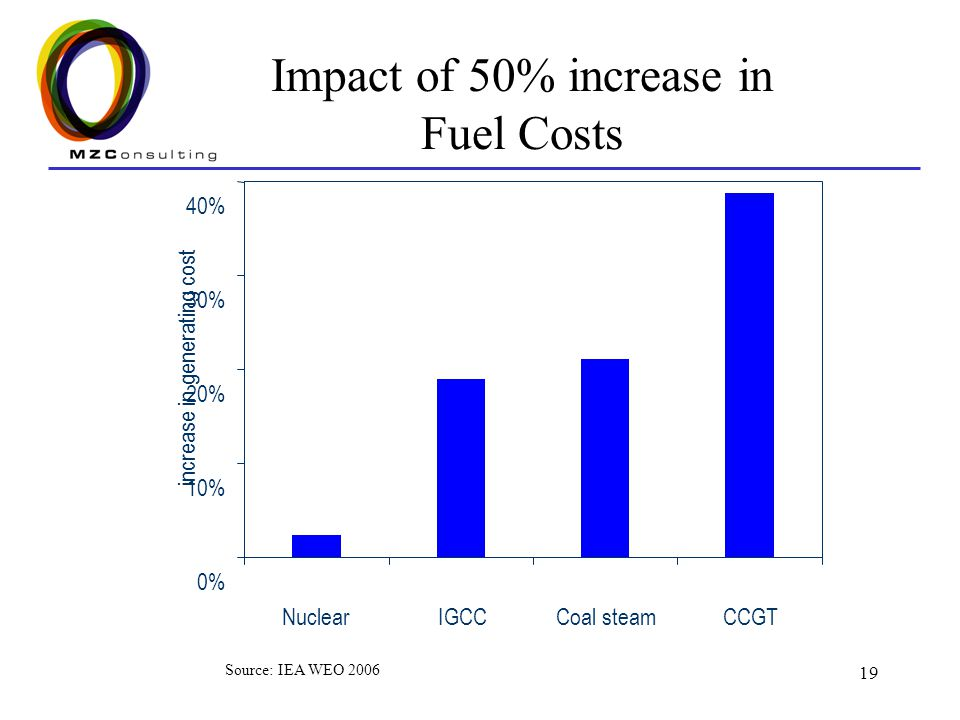 19 Impact of 50% increase in Fuel Costs 0% 10% 20% 30% 40% NuclearIGCCCoal steamCCGT increase in generating cost Source: IEA WEO 2006