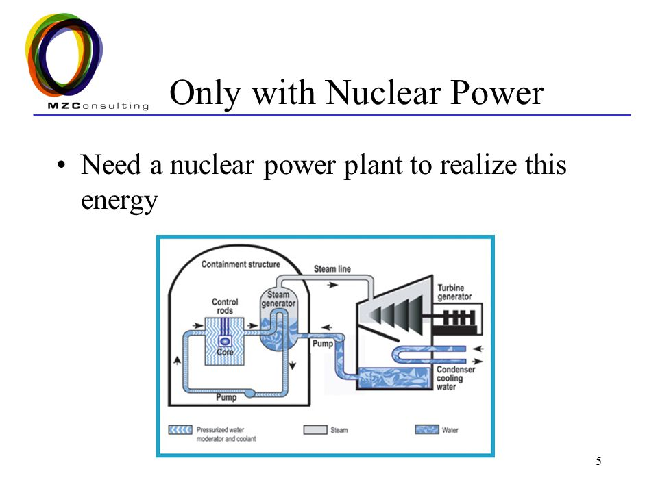 16 Project Schedule Nuclear plants are capital intensive projects Schedules are long relative to alternatives Planning can take from 3-5 years Construction can take from 5-8 years Total schedule anywhere from 8 to 13 years There are no surprise increases in demand