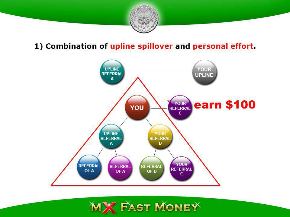 YOUR UPLINE YOU YOUR REFERRAL A UPLINE REFERRAL B YOUR REFERRAL C REFERRAL OF B REFERRAL OF B You earn $100 UPLINE REFERRAL B YOUR REFERRAL C F E D G I NEW MATRIX OF C H YOUR REFERRAL C 2) Another combination of upline spillover and personal effort.