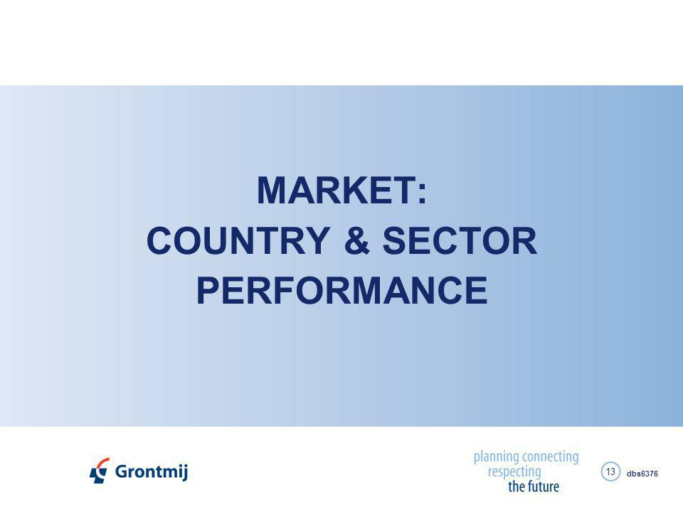 dbs6376 13 MARKET: COUNTRY & SECTOR PERFORMANCE