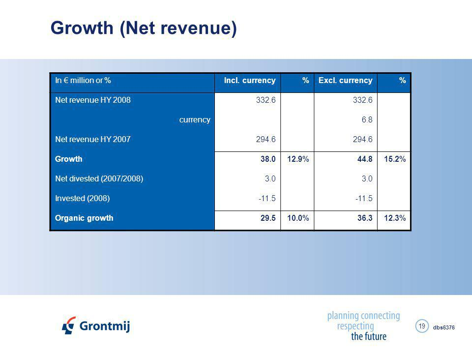 dbs6376 19 Growth (Net revenue) In € million or %Incl.
