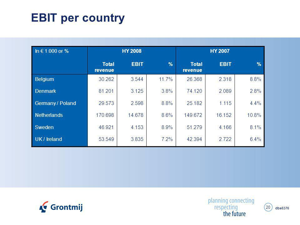 dbs6376 20 EBIT per country In € 1.000 or %HY 2008HY 2007 Total revenue EBIT%Total revenue EBIT% Belgium30.2623.54411.7%26.3682.3188.8% Denmark81.2013.1253.8%74.1202.0892.8% Germany / Poland29.5732.5988.8%25.1821.1154.4% Netherlands170.69814.6788.6%149.67216.15210.8% Sweden46.9214.1538.9%51.2794.1668.1% UK / Ireland53.5493.8357.2%42.3942.7226.4%