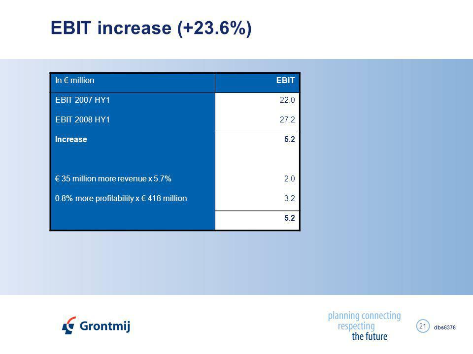 dbs6376 21 EBIT increase (+23.6%) In € millionEBIT EBIT 2007 HY122.0 EBIT 2008 HY127.2 Increase5.2 € 35 million more revenue x 5.7%2.0 0.8% more profitability x € 418 million3.2 5.2