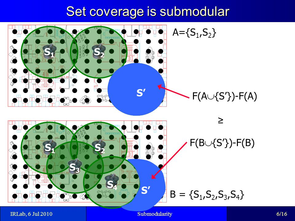 Set coverage is submodular IRLab, 6 Jul 2010Submodularity S1S1 S2S2 S1S1 S2S2 S3S3 S4S4 S' A={S 1,S 2 } B = {S 1,S 2,S 3,S 4 } F(A  {S'})-F(A) F(B  {S'})-F(B) S' ≥ 6/16