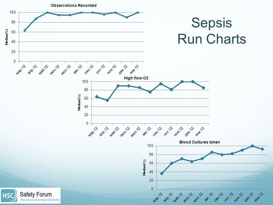 Sepsis Run Charts