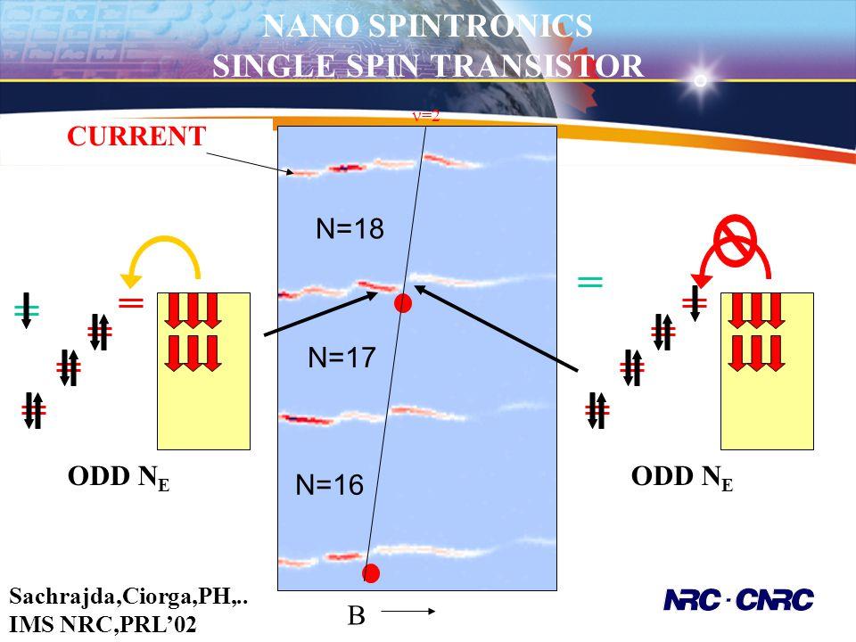 =2 N=17 ODD N E CURRENT ODD N E B N=16 N=18 NANO SPINTRONICS SINGLE SPIN TRANSISTOR Sachrajda,Ciorga,PH,.. IMS NRC,PRL'02