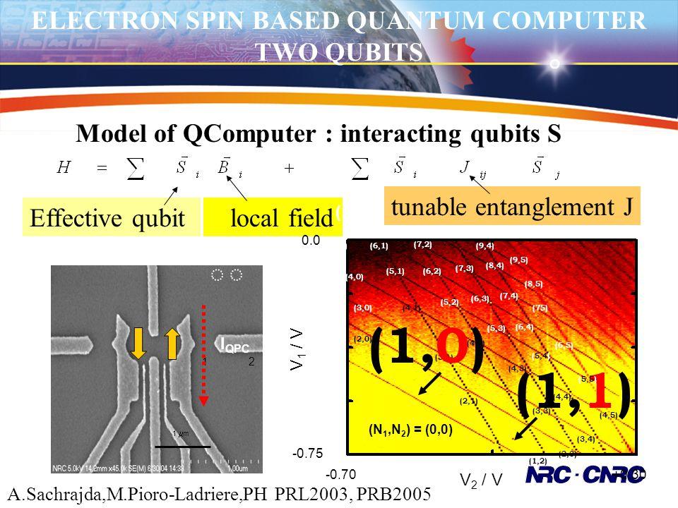 ELECTRON SPIN BASED QUANTUM COMPUTER TWO QUBITS Model of QComputer : interacting qubits S Effective qubit local field tunable entanglement J 12 I QPC