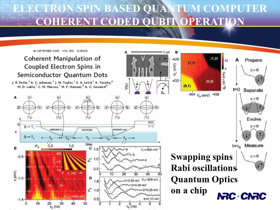 ELECTRON SPIN BASED QUANTUM COMPUTER COHERENT CODED QUBIT OPERATION Swapping spins Rabi oscillations Quantum Optics on a chip