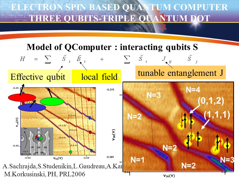 ELECTRON SPIN BASED QUANTUM COMPUTER THREE QUBITS-TRIPLE QUANTUM DOT Model of QComputer : interacting qubits S Effective qubit local field tunable ent