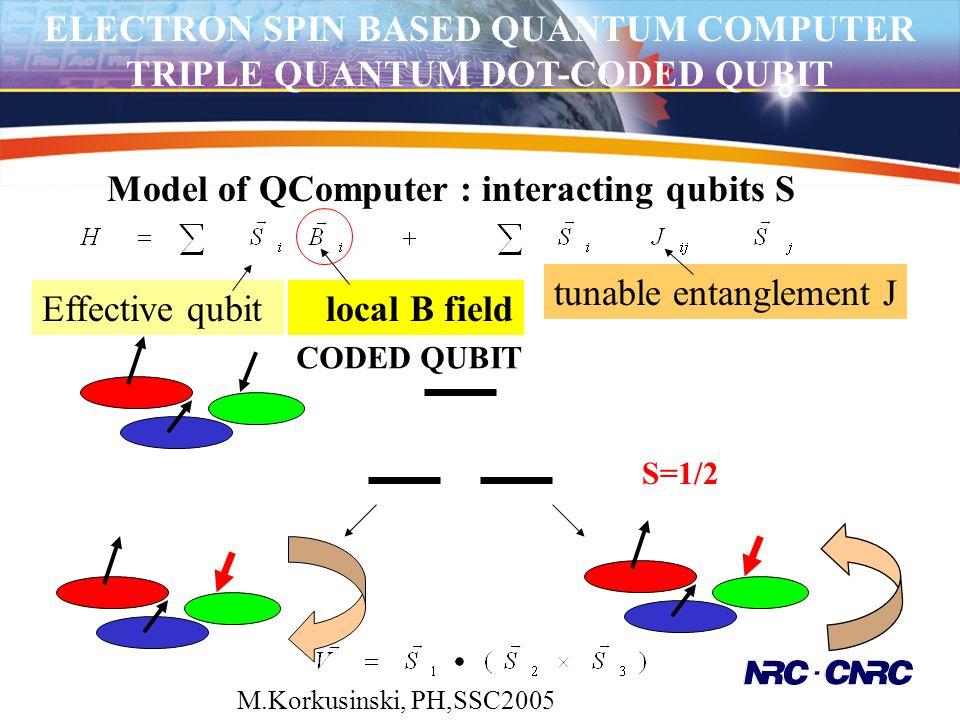 ELECTRON SPIN BASED QUANTUM COMPUTER TRIPLE QUANTUM DOT-CODED QUBIT Model of QComputer : interacting qubits S Effective qubit local B field tunable en