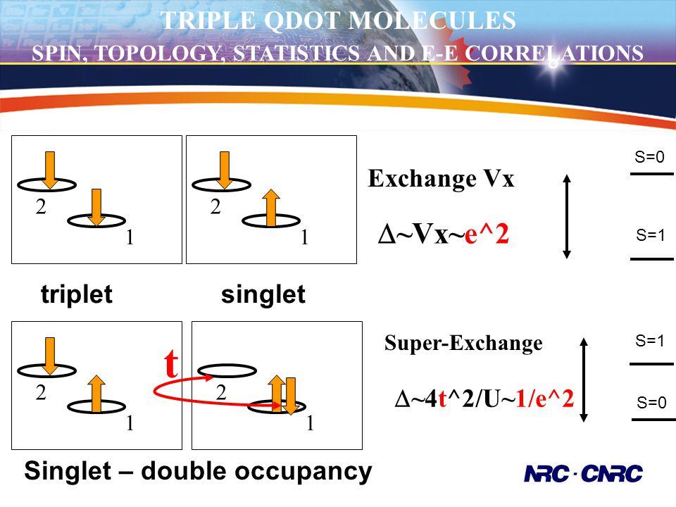 tripletsinglet Exchange Vx  ~Vx~e^2 S=0 S=1 2 1 2 1 2 1 2 1 Singlet – double occupancy Super-Exchange  ~4t^2/U~1/e^2 S=0 S=1 t TRIPLE QDOT MOLECULES