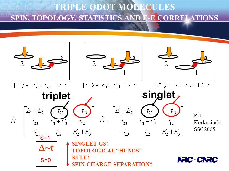 3 2 1 3 2 1 triplet TRIPLE QDOT MOLECULES SPIN, TOPOLOGY, STATISTICS AND E-E CORRELATIONS 3 2 1 singlet PH, Korkusinski, SSC2005 S=1 SINGLET GS! TOPOL