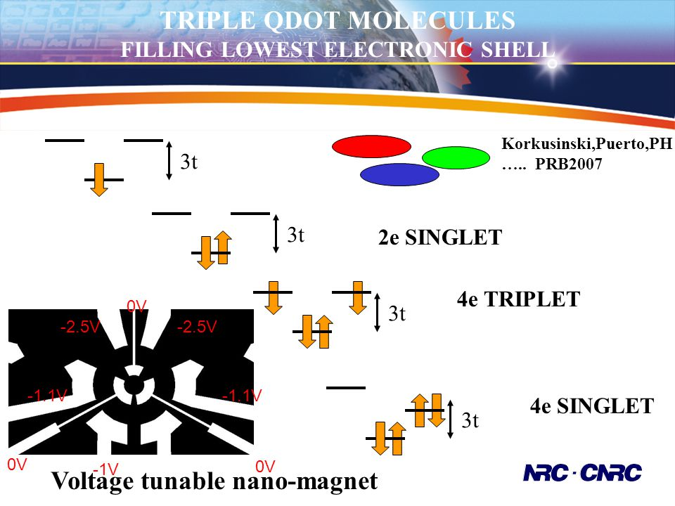 TRIPLE QDOT MOLECULES FILLING LOWEST ELECTRONIC SHELL 3t 2e SINGLET 4e TRIPLET 3t 4e SINGLET Voltage tunable nano-magnet -1V -1.1V -2.5V 0V Korkusinsk