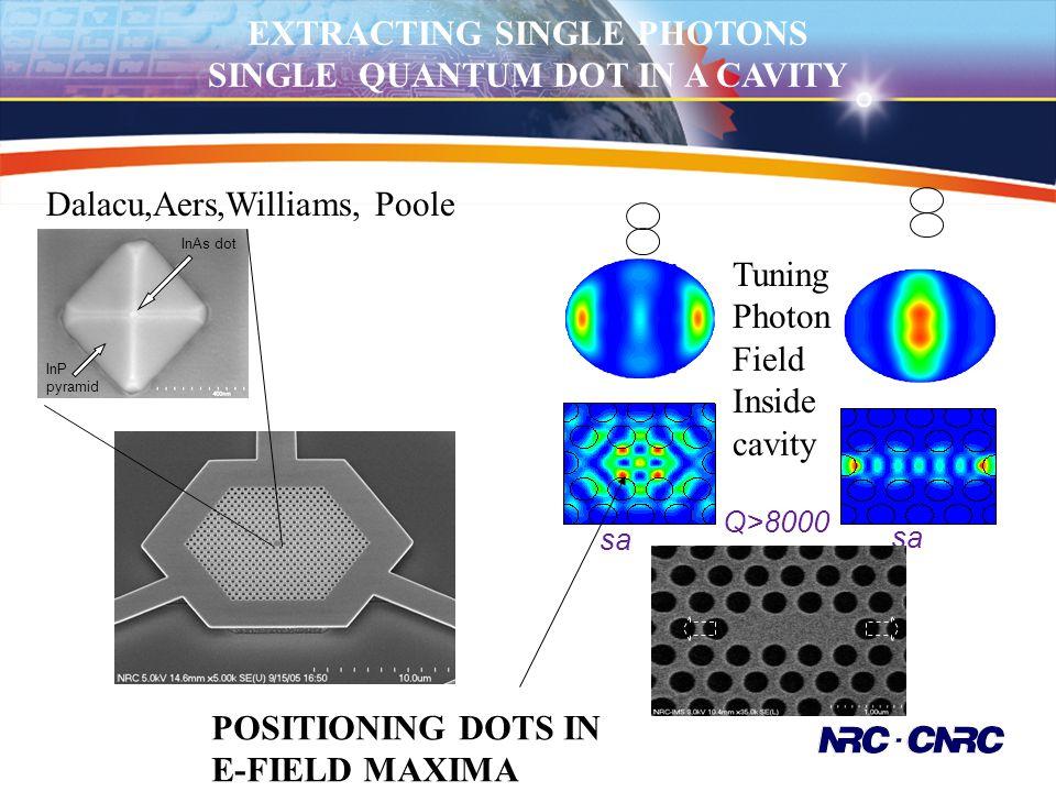EXTRACTING SINGLE PHOTONS SINGLE QUANTUM DOT IN A CAVITY InAs dot InP pyramid sa Q>8000 Tuning Photon Field Inside cavity Dalacu,Aers,Williams, Poole