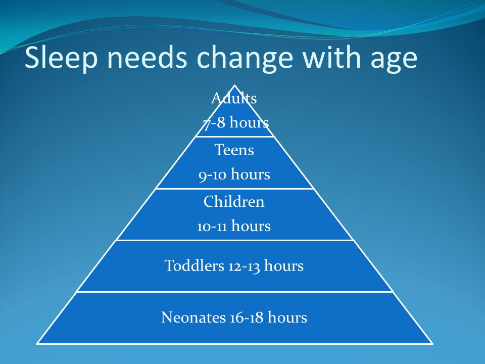 Sleep needs change with age Adults 7-8 hours Teens 9-10 hours Children 10-11 hours Toddlers 12-13 hours Neonates 16-18 hours