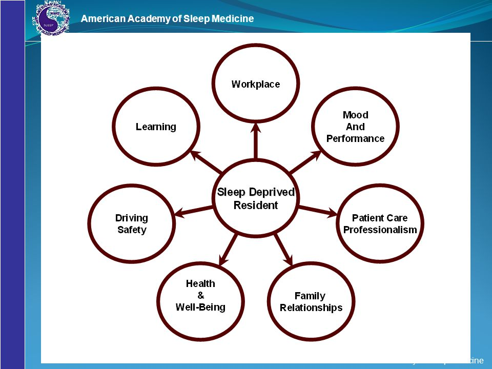 American Academy of Sleep Medicine © American Academy of Sleep Medicine