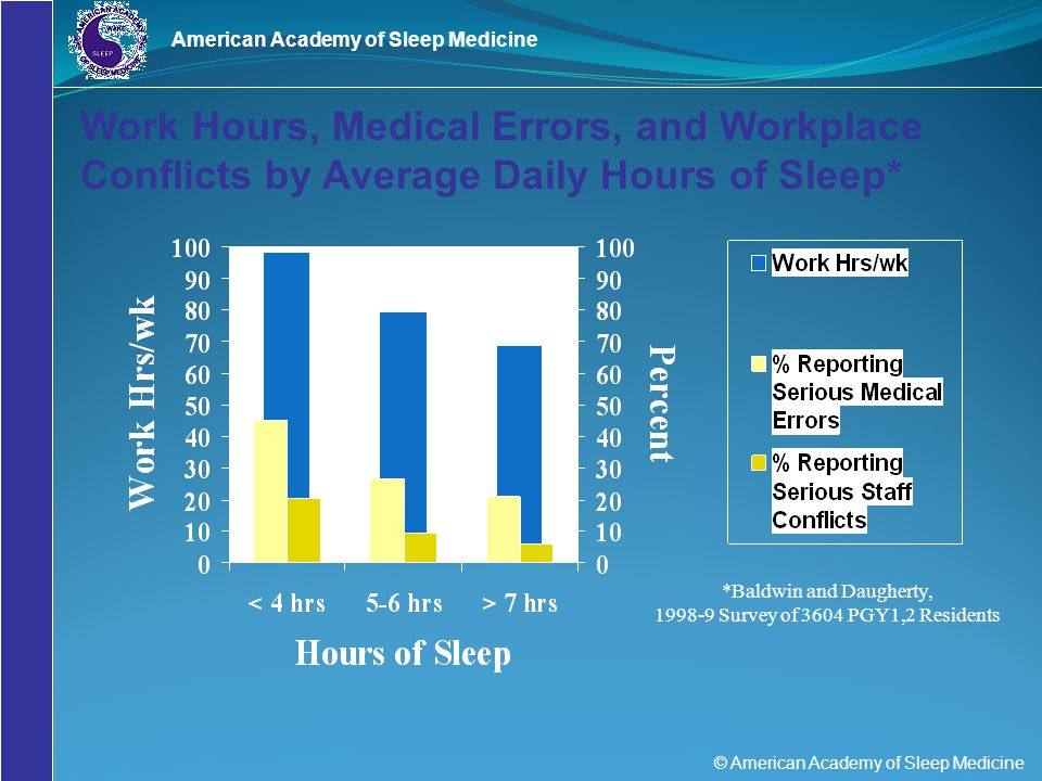 © American Academy of Sleep Medicine American Academy of Sleep Medicine *Baldwin and Daugherty, 1998-9 Survey of 3604 PGY1,2 Residents Work Hours, Med