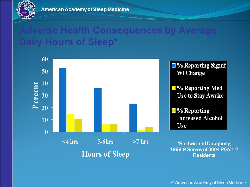 © American Academy of Sleep Medicine American Academy of Sleep Medicine Adverse Health Consequences by Average Daily Hours of Sleep* *Baldwin and Daug
