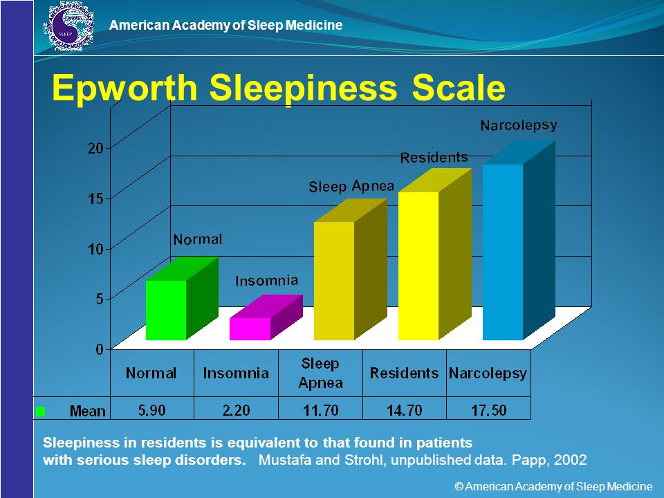 © American Academy of Sleep Medicine American Academy of Sleep Medicine Estimating Sleepiness Myth: I can tell how tired I am and I know when I'm not functioning up to par. Fact: Studies show that sleepy people underestimate their level of sleepiness and overestimate their alertness.