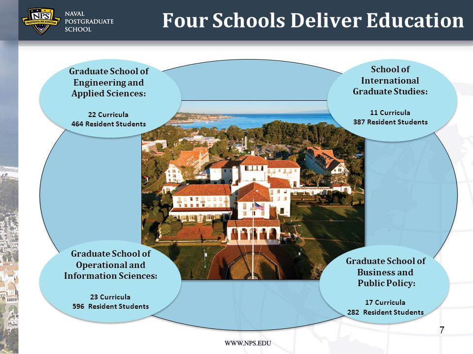 Four Schools Deliver Education 7 School of International Graduate Studies: 11 Curricula 387 Resident Students Graduate School of Business and Public P