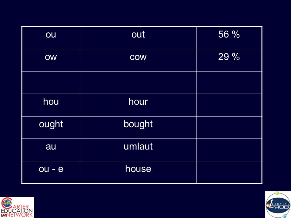 ouout56 % owcow29 % houhour oughtbought auumlaut ou - ehouse