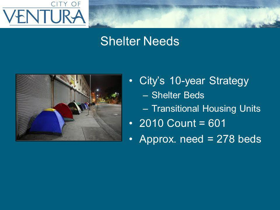 City's 10-year Strategy –Shelter Beds –Transitional Housing Units 2010 Count = 601 Approx.