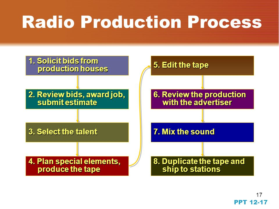 16 PPT 12-16 Writing Radio Copy Guidelines  Stress the main selling points  Use sound and music carefully  Tailor the copy to the time, place, and