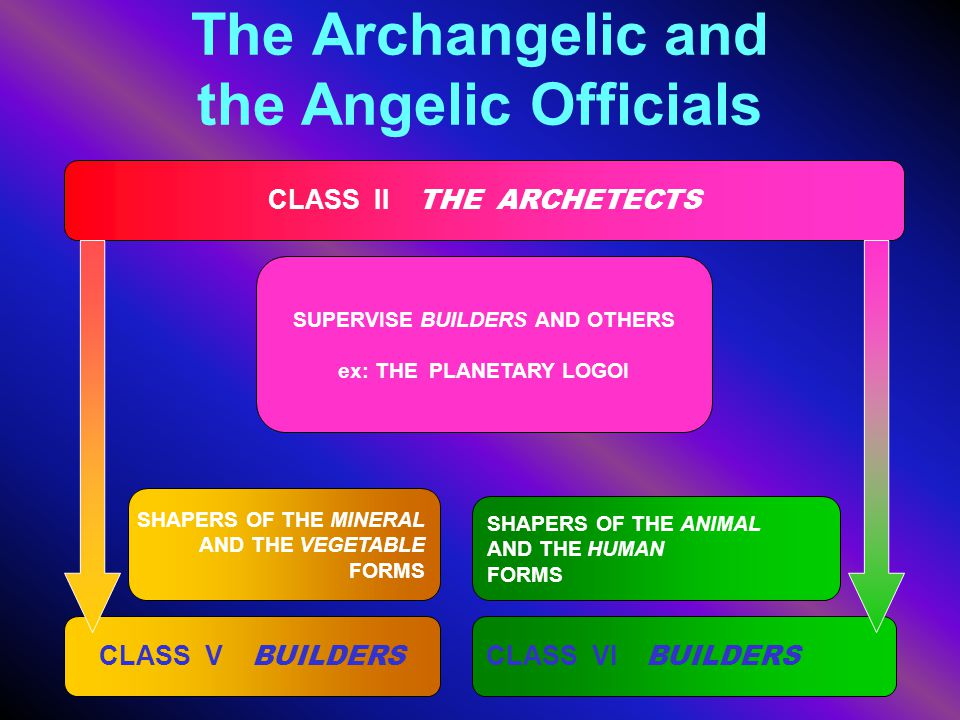 The Archangelic and the Angelic Officials CLASS II THE ARCHETECTS SUPERVISE BUILDERS AND OTHERS ex: THE PLANETARY LOGOI SHAPERS OF THE ANIMAL AND THE