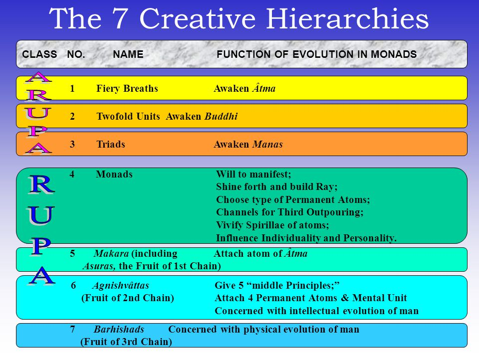 The 7 Creative Hierarchies CLASS NO. NAME FUNCTION OF EVOLUTION IN MONADS 1 Fiery Breaths Awaken Âtma 2 Twofold UnitsAwaken Buddhi 3 Triads Awaken Man