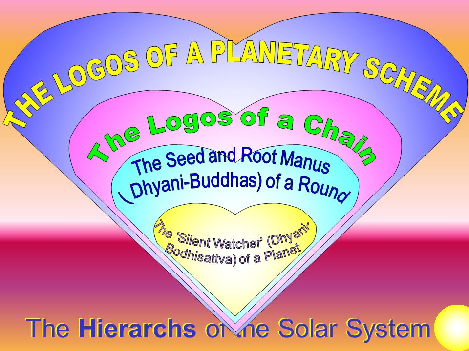 The Hierarchs of the Solar System
