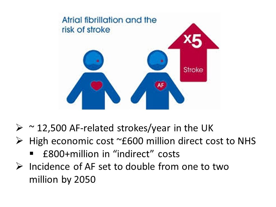 """ ~ 12,500 AF-related strokes/year in the UK  High economic cost ~£600 million direct cost to NHS  £800+million in """"indirect"""" costs  Incidence of A"""