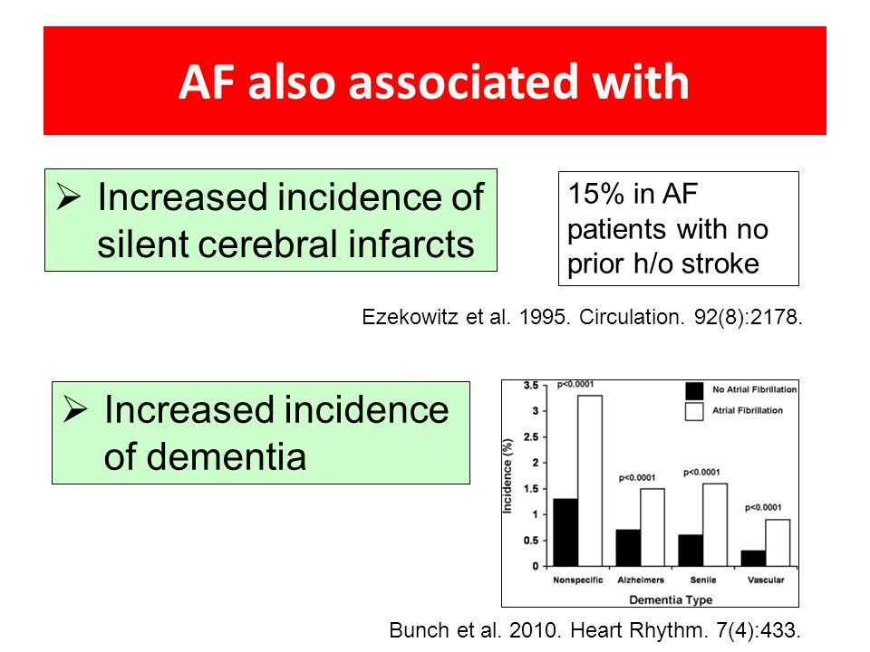 AF also associated with  Increased incidence of dementia Bunch et al. 2010. Heart Rhythm. 7(4):433.  Increased incidence of silent cerebral infarcts