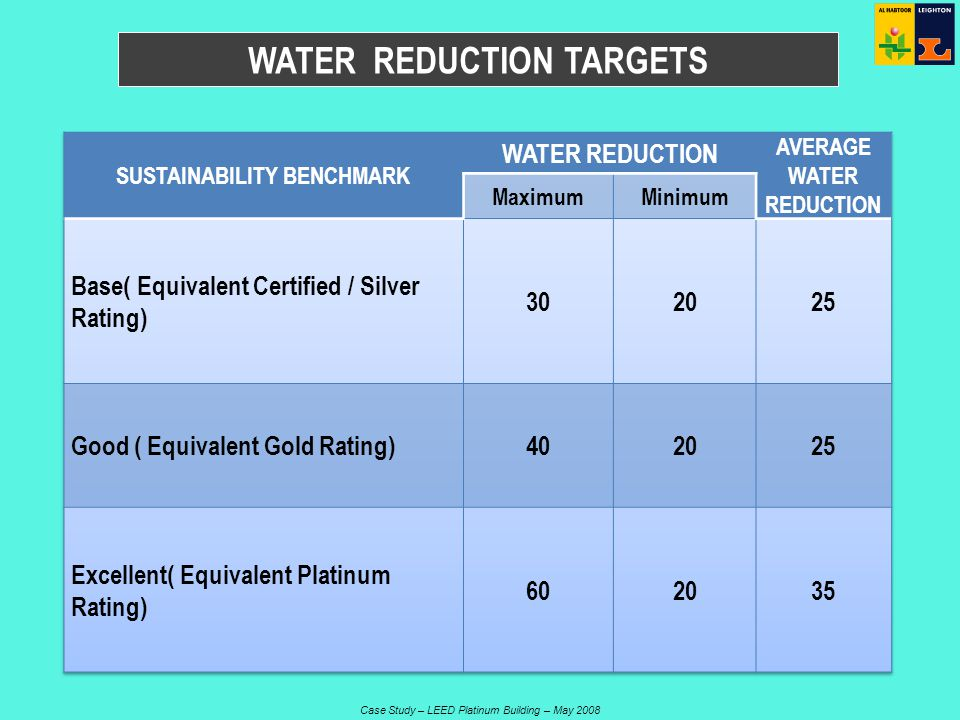 Case Study – LEED Platinum Building – May 2008 WATER REDUCTION TARGETS