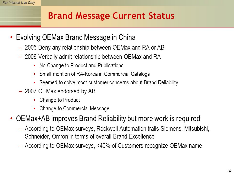 For Internal Use Only 14 Brand Message Current Status Evolving OEMax Brand Message in China –2005 Deny any relationship between OEMax and RA or AB –2006 Verbally admit relationship between OEMax and RA No Change to Product and Publications Small mention of RA-Korea in Commercial Catalogs Seemed to solve most customer concerns about Brand Reliability –2007 OEMax endorsed by AB Change to Product Change to Commercial Message OEMax+AB improves Brand Reliability but more work is required –According to OEMax surveys, Rockwell Automation trails Siemens, Mitsubishi, Schneider, Omron in terms of overall Brand Excellence –According to OEMax surveys, <40% of Customers recognize OEMax name