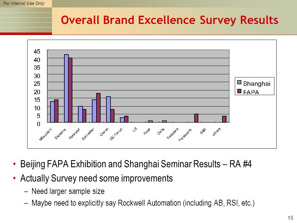 For Internal Use Only 15 Overall Brand Excellence Survey Results Beijing FAPA Exhibition and Shanghai Seminar Results – RA #4 Actually Survey need some improvements –Need larger sample size –Maybe need to explicitly say Rockwell Automation (including AB, RSI, etc.)