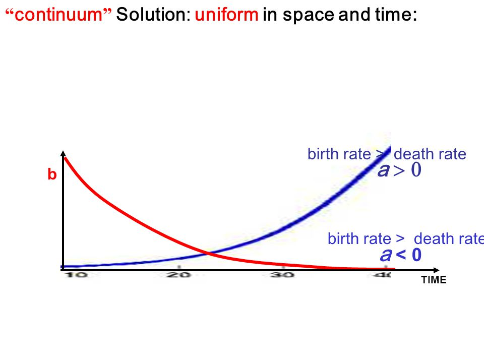 """ continuum "" Solution: uniform in space and time: a < 0 b a  TIME birth rate > death rate"