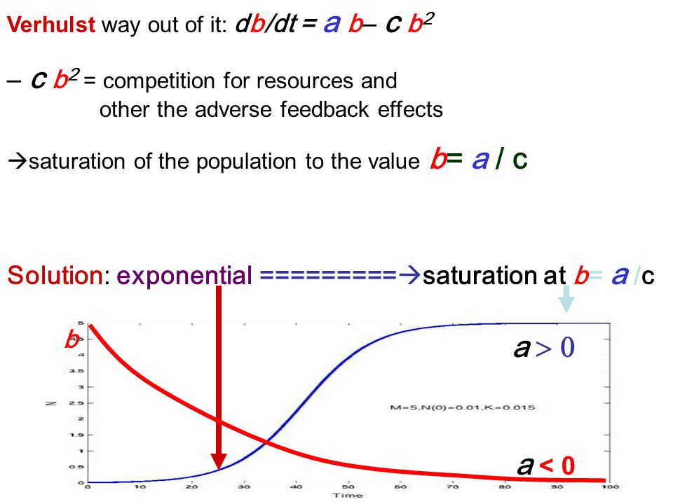 – c b 2 = competition for resources and other the adverse feedback effects  saturation of the population to the value b= a / c Verhulst way out of it: db/dt = a b – c b 2 Solution: exponential =========  saturation at b= a /c a < 0 a  b