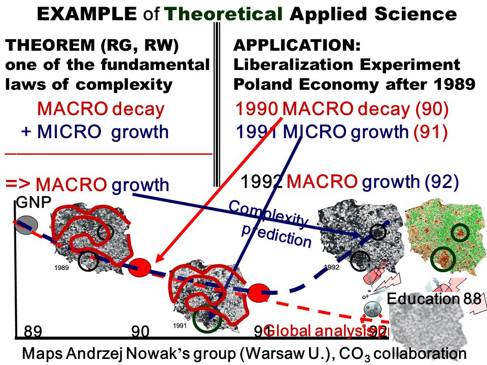EXAMPLE of Theoretical Applied Science APPLICATION: Liberalization Experiment Poland Economy after 1989 + MICRO growth ___________________ => MACRO growth 1990 MACRO decay (90) 1992 MACRO growth (92) 1991 MICRO growth (91) GNP 89909192 THEOREM (RG, RW) one of the fundamental laws of complexity Global analysis prediction Complexity prediction Education 88 MACRO decay Maps Andrzej Nowak ' s group (Warsaw U.), CO 3 collaboration