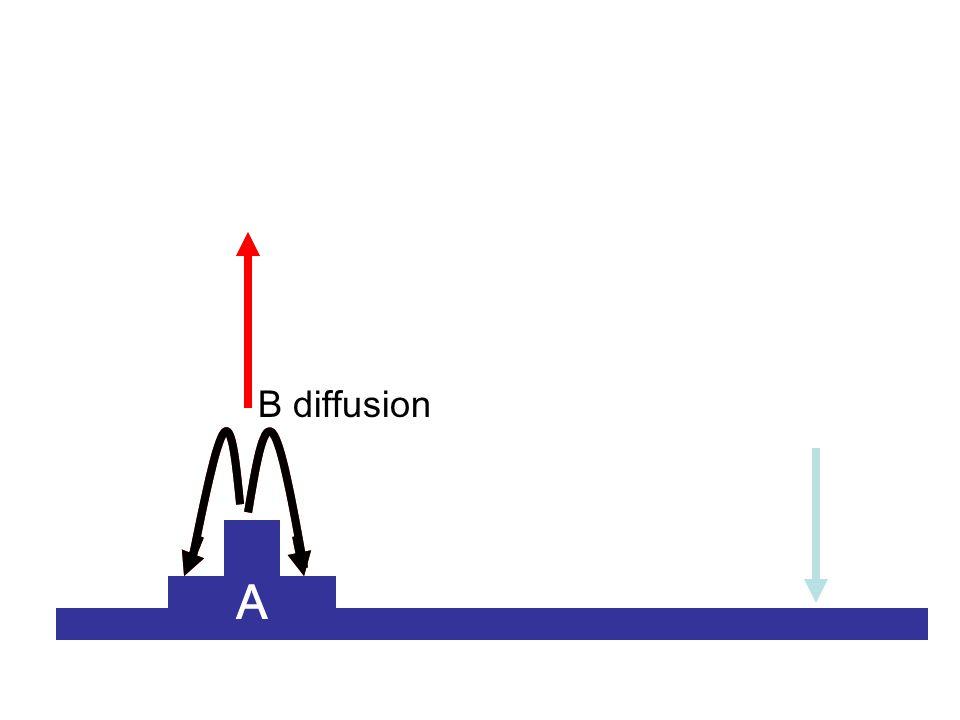 A B diffusion