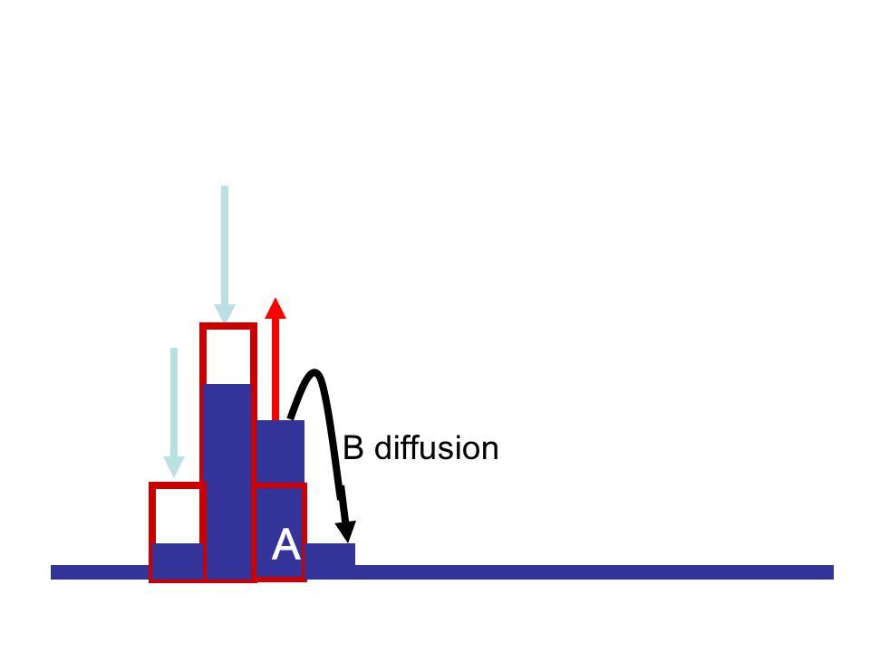 A AA B diffusion