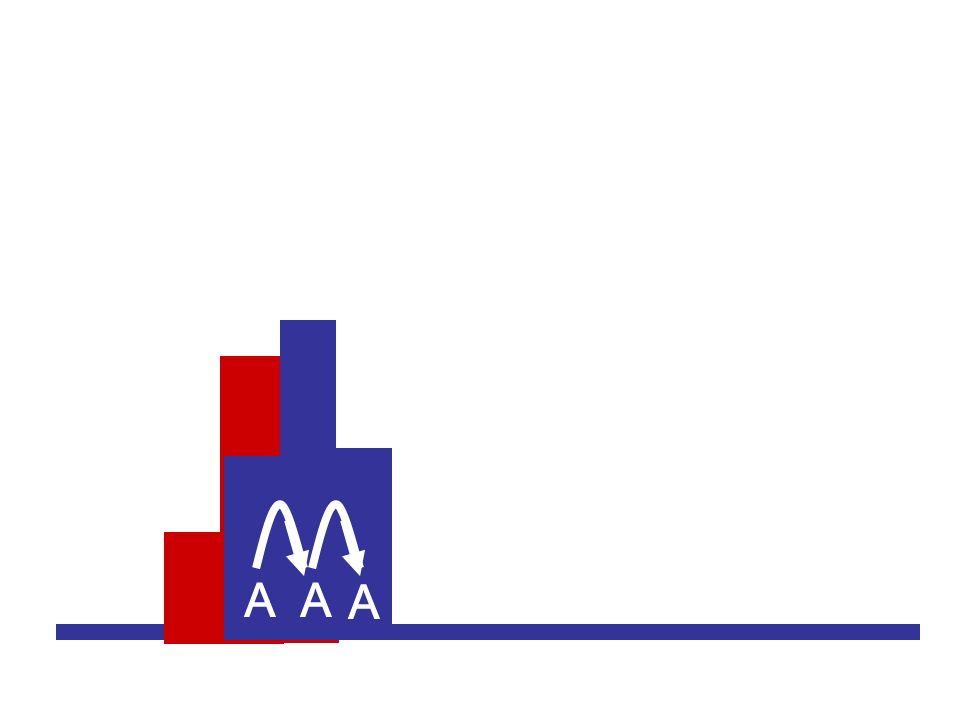 A A A AA