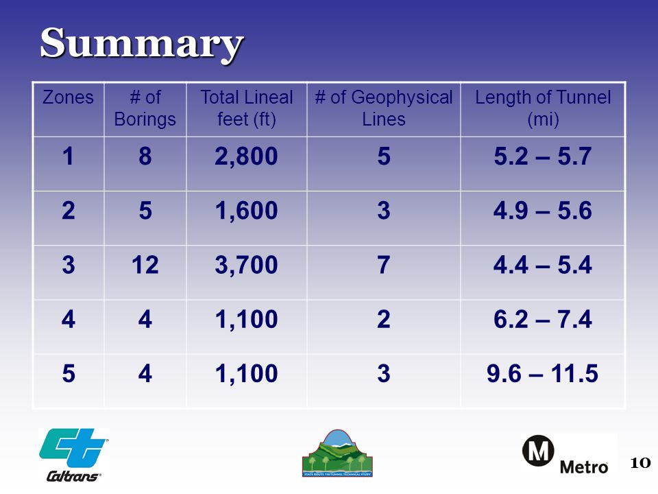 10Summary Zones# of Borings Total Lineal feet (ft) # of Geophysical Lines Length of Tunnel (mi) 182,80055.2 – 5.7 251,60034.9 – 5.6 3123,70074.4 – 5.4 441,10026.2 – 7.4 541,10039.6 – 11.5