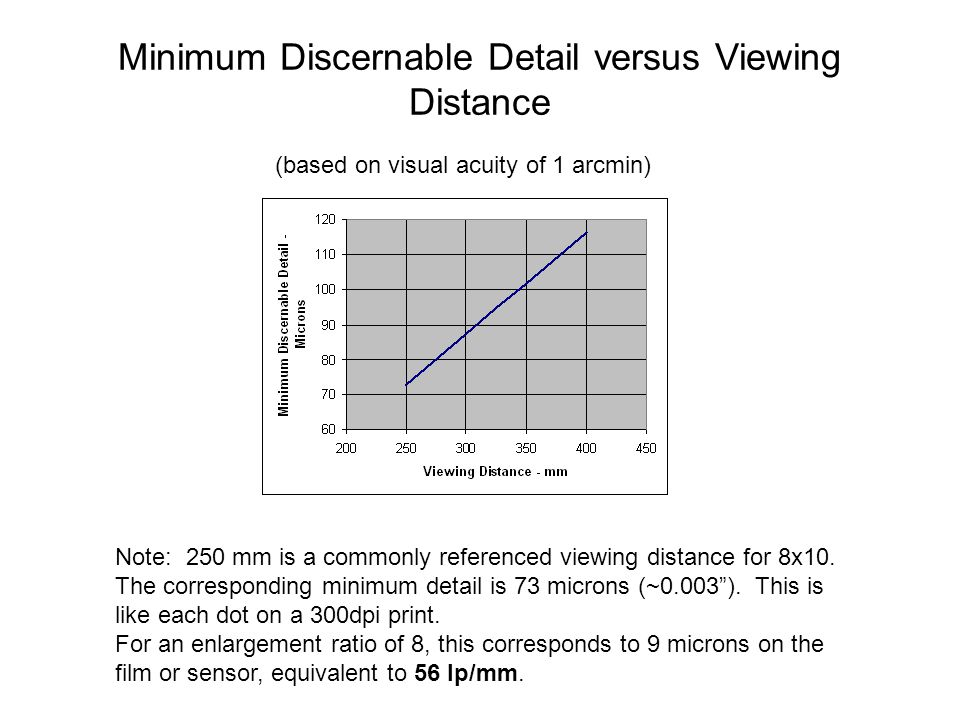 Minimum Discernable Detail versus Viewing Distance (based on visual acuity of 1 arcmin) Note: 250 mm is a commonly referenced viewing distance for 8x1
