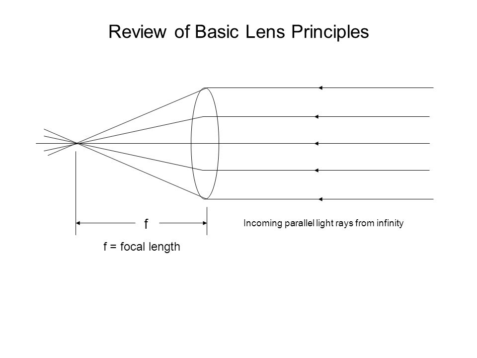 Review of Basic Lens Principles Incoming parallel light rays from infinity f f = focal length