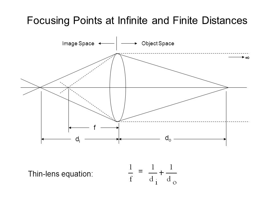Focusing Points at Infinite and Finite Distances f didi dodo Thin-lens equation: Object SpaceImage Space ∞