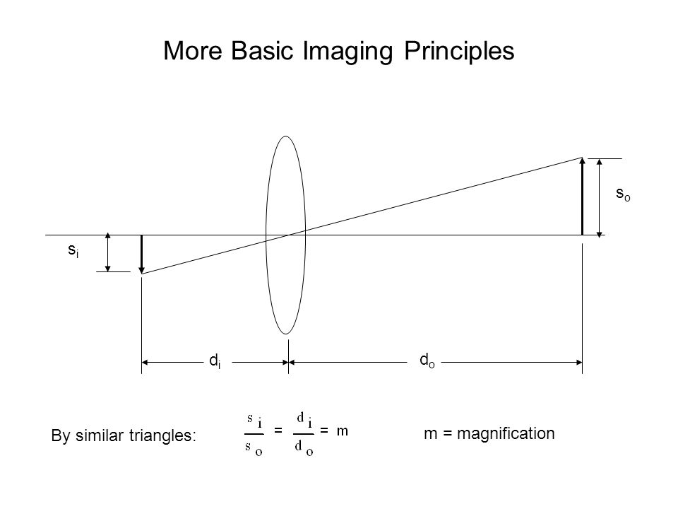 More Basic Imaging Principles soso sisi didi dodo By similar triangles: m = magnification