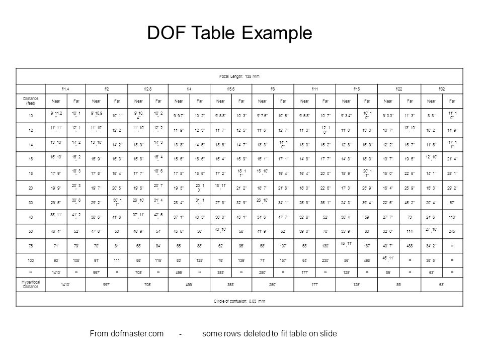 DOF Table Example Focal Length: 135 mm f/1.4f/2f/2.8f/4f/5.6f/8f/11f/16f/22f/32 Distance (feet) NearFarNearFarNearFarNearFarNearFarNearFarNearFarNearF
