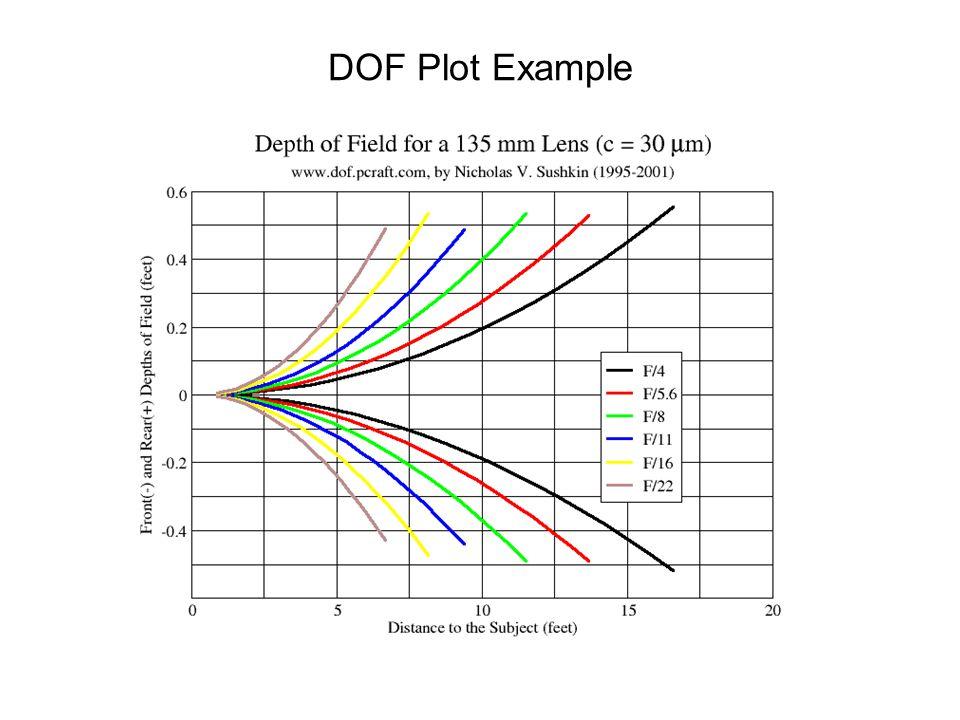 DOF Plot Example