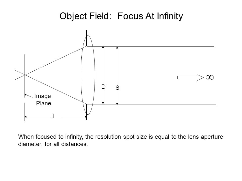 Object Field: Focus At Infinity D Image Plane S f When focused to infinity, the resolution spot size is equal to the lens aperture diameter, for all d