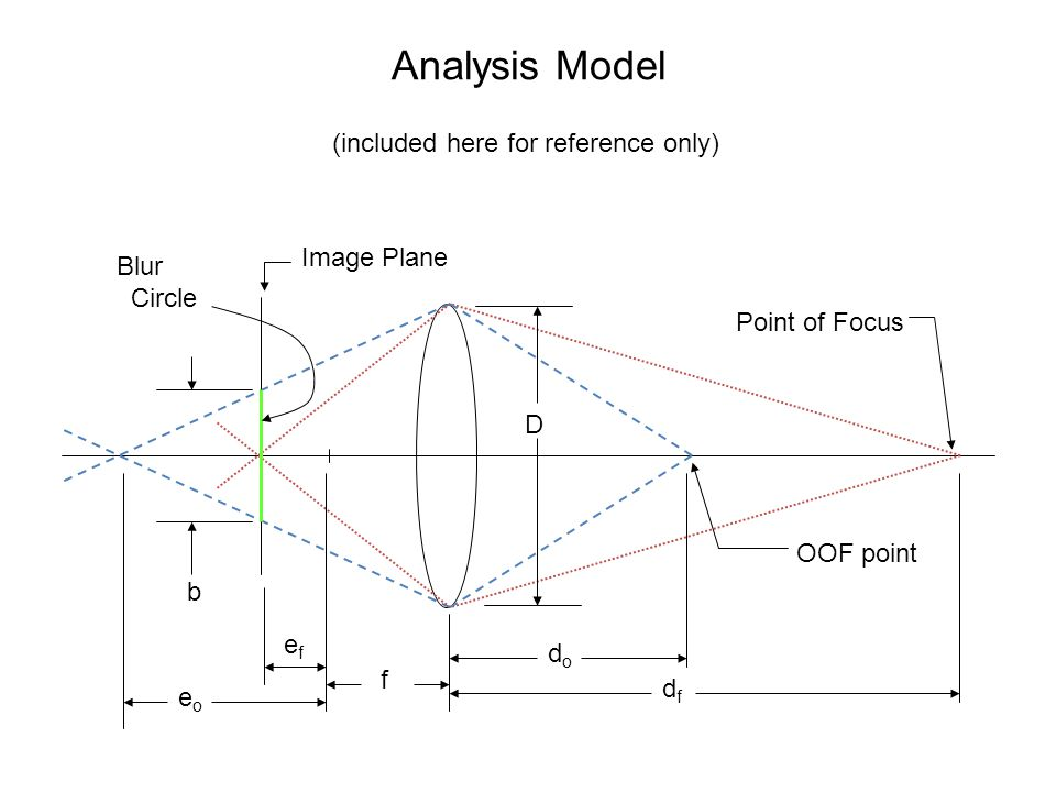Analysis Model Point of Focus OOF point Image Plane Blur Circle b dfdf dodo D f eoeo efef (included here for reference only)